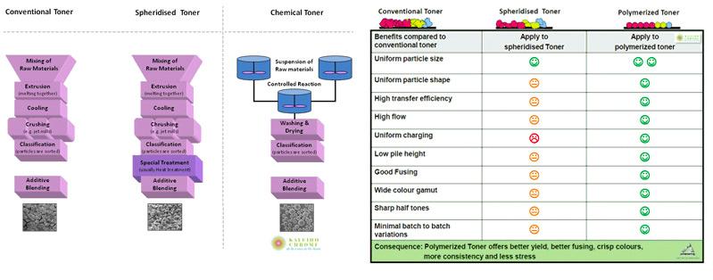 cpt-toner-manufacturing