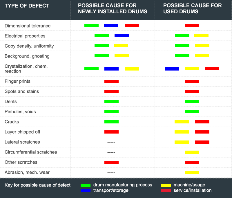 opc-defect-types